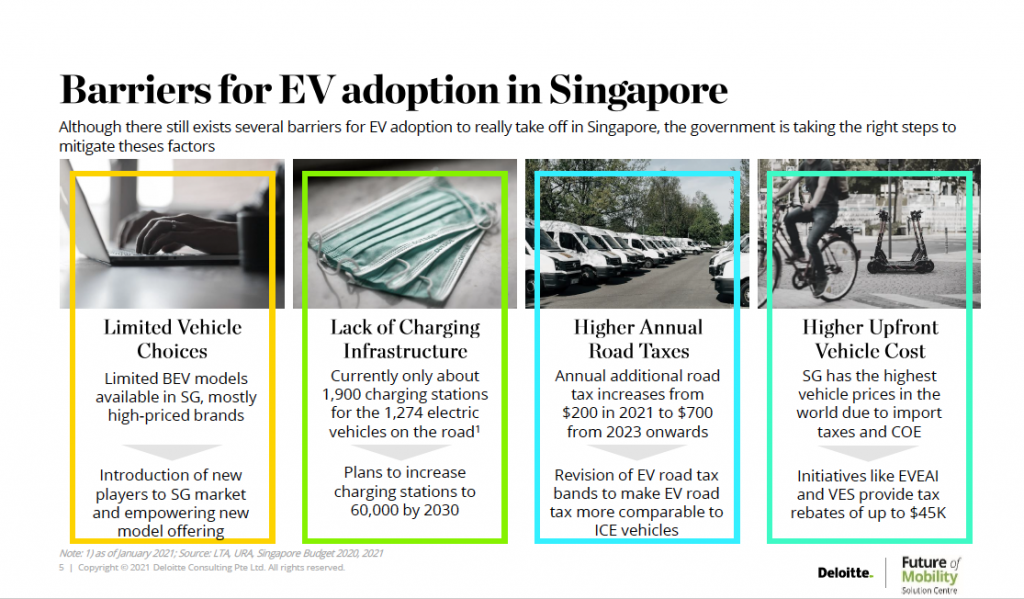Barriers for EV adoption in Singapore